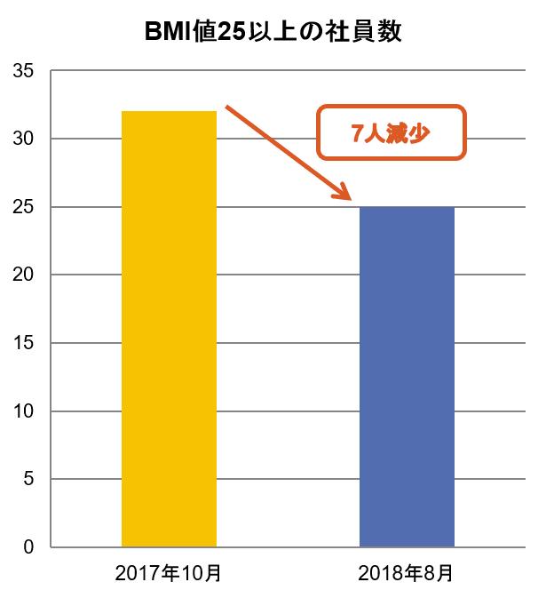 BMI値25以上の社員数