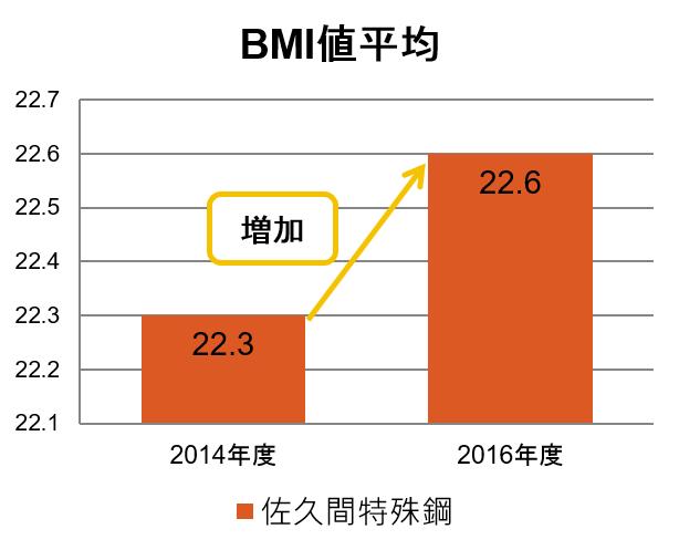 BMI値平均